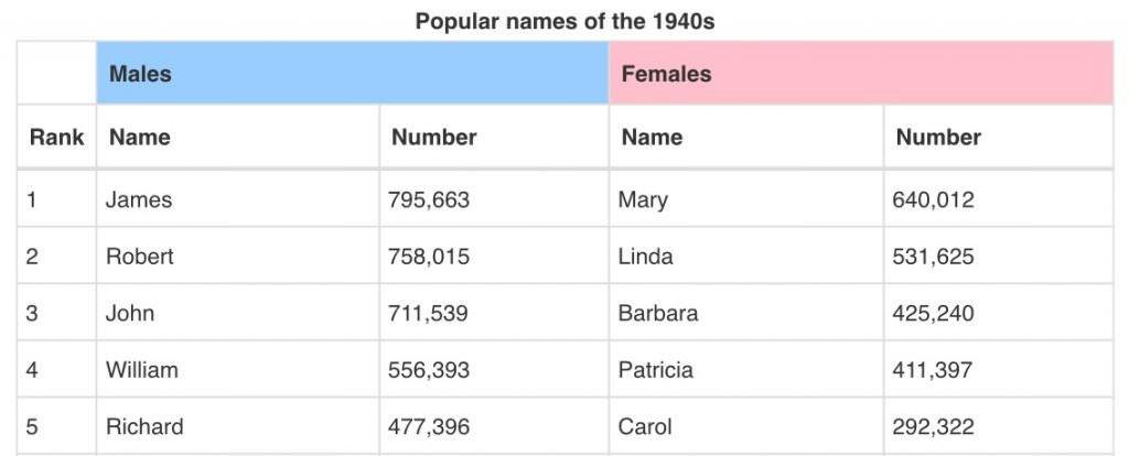 アメリカ 人 名前 女性 アメリカ人男性・女性の名前103選 かわいい英語の苗字の意味は?